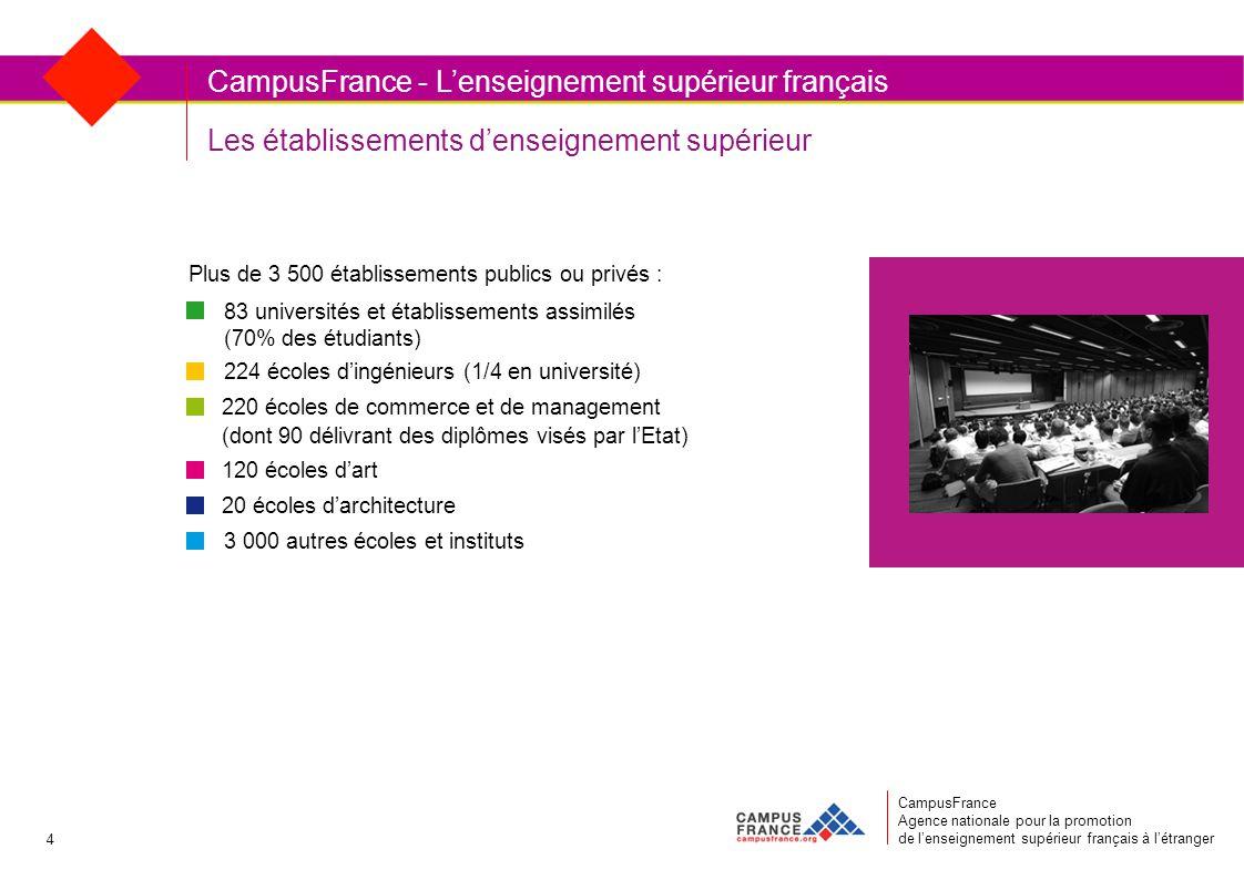 Plus de 3 500 établissements publics ou privés : Les établissements d'enseignement supérieur CampusFrance Agence nationale pour la promotion de l'enseignement supérieur français à l'étranger CampusFrance - L'enseignement supérieur français 83 universités et établissements assimilés (70% des étudiants) 224 écoles d'ingénieurs (1/4 en université) 220 écoles de commerce et de management (dont 90 délivrant des diplômes visés par l'Etat) 120 écoles d'art 20 écoles d'architecture 3 000 autres écoles et instituts 4