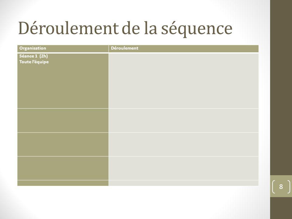 Stratégie de recherche Problématique : Documents recherchés : 9