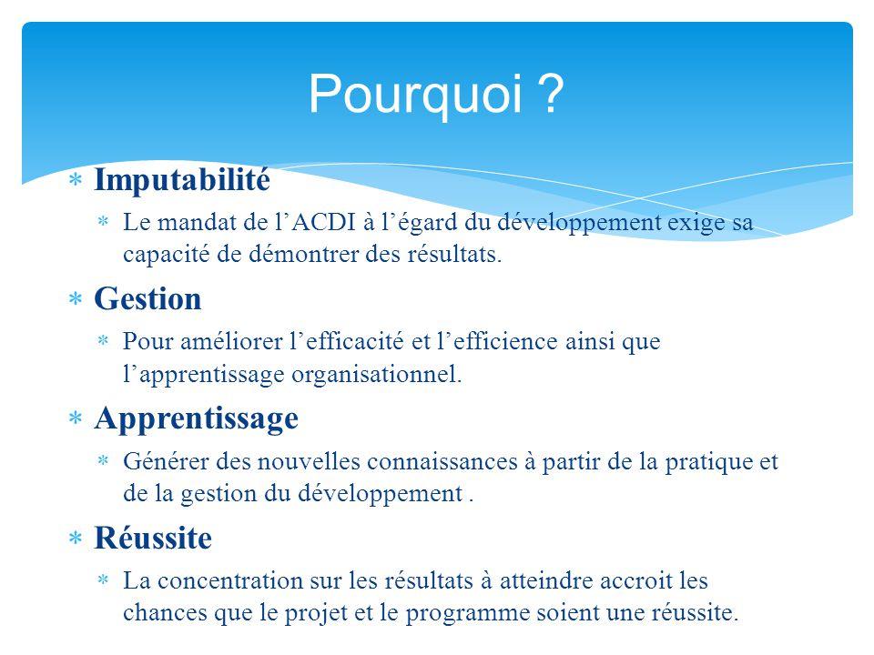  Imputabilité  Le mandat de l'ACDI à l'égard du développement exige sa capacité de démontrer des résultats.  Gestion  Pour améliorer l'efficacité