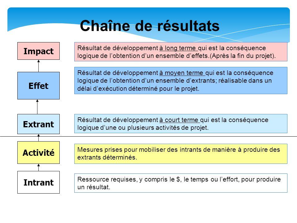 Chaîne de résultats Activités Effet Impact Extrant Intrants Activités Intrants Extrant Au moment de la planification, commencez par déterminer l'impact recherché, avant de définir les effets et les extrants.