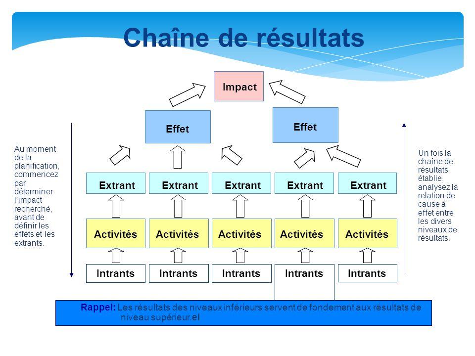 Chaîne de résultats Activités Effet Impact Extrant Intrants Activités Intrants Extrant Au moment de la planification, commencez par déterminer l'impac