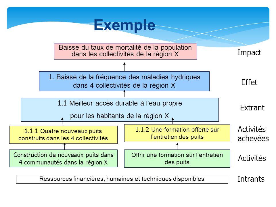  Un CHANGEMENT descriptible ou mesurable, induit par une relation de CAUSE à EFFET.