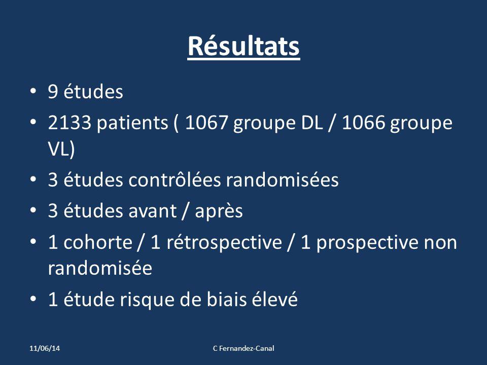 Résultats 9 études 2133 patients ( 1067 groupe DL / 1066 groupe VL) 3 études contrôlées randomisées 3 études avant / après 1 cohorte / 1 rétrospective