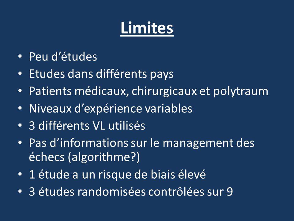 Limites Peu d'études Etudes dans différents pays Patients médicaux, chirurgicaux et polytraum Niveaux d'expérience variables 3 différents VL utilisés