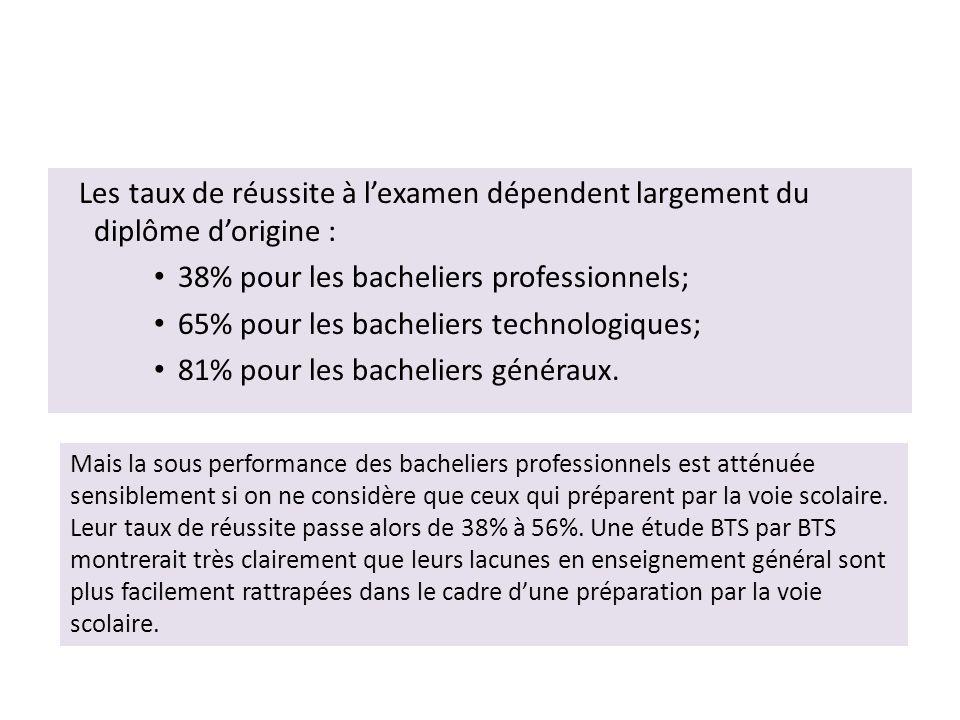 Les taux de réussite à l'examen dépendent largement du diplôme d'origine : 38% pour les bacheliers professionnels; 65% pour les bacheliers technologiques; 81% pour les bacheliers généraux.