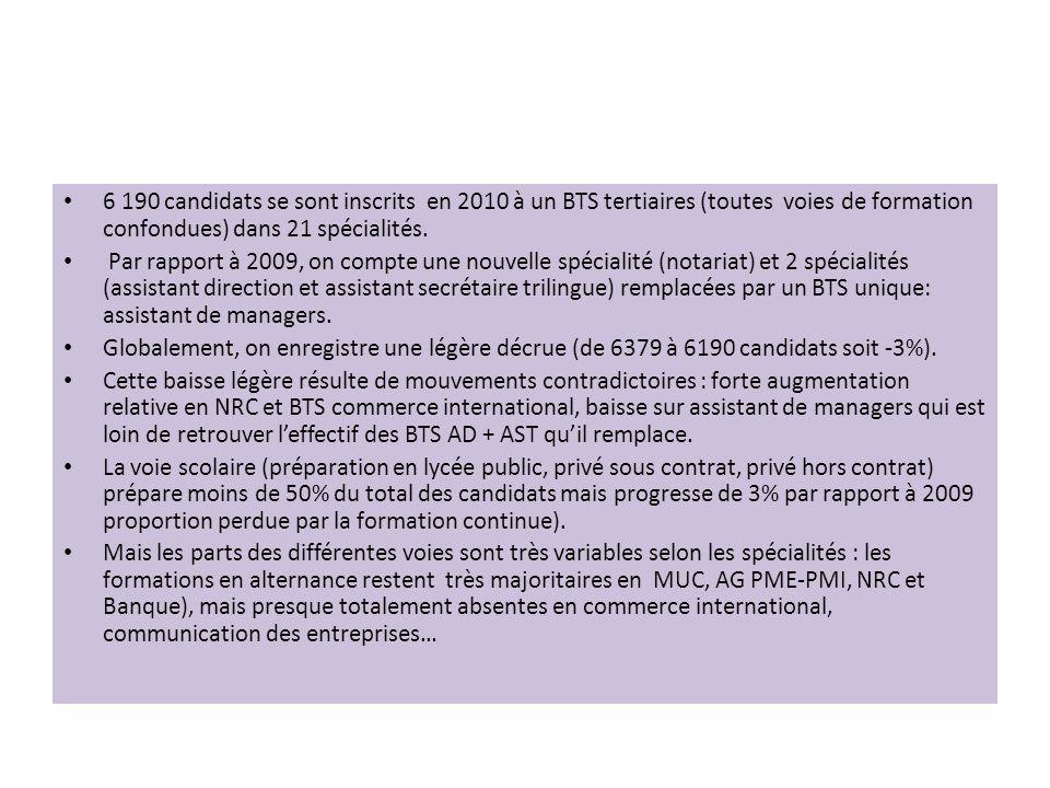 6 190 candidats se sont inscrits en 2010 à un BTS tertiaires (toutes voies de formation confondues) dans 21 spécialités.
