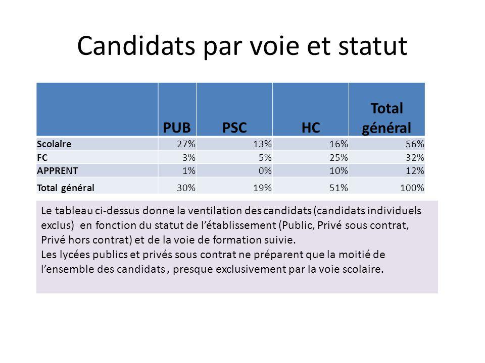 Candidats par voie et statut PUBPSCHC Total général Scolaire27%13%16%56% FC3%5%25%32% APPRENT1%0%10%12% Total général30%19%51%100% Le tableau ci-dessus donne la ventilation des candidats (candidats individuels exclus) en fonction du statut de l'établissement (Public, Privé sous contrat, Privé hors contrat) et de la voie de formation suivie.