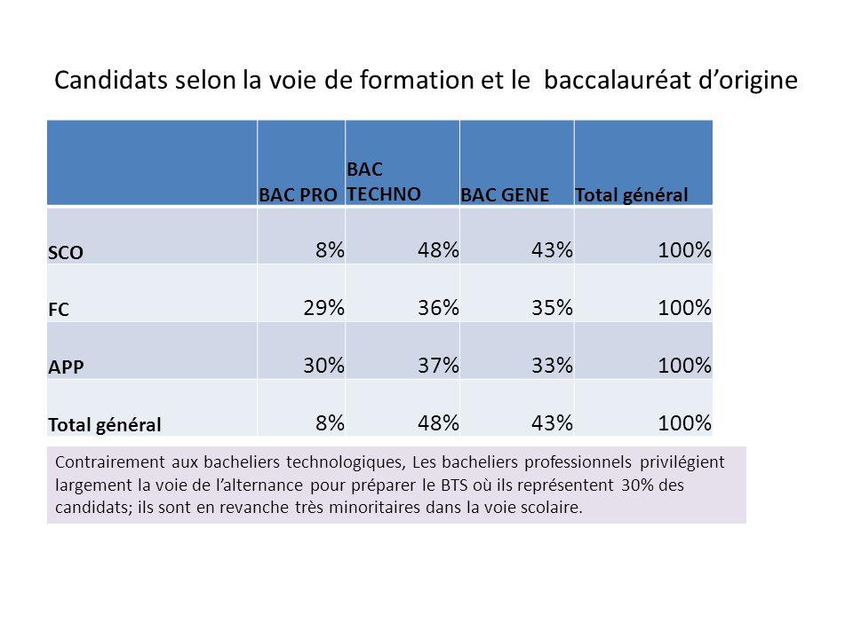 Candidats selon la voie de formation et le baccalauréat d'origine BAC PRO BAC TECHNOBAC GENETotal général SCO 8%48%43%100% FC 29%36%35%100% APP 30%37%33%100% Total général 8%48%43%100% Contrairement aux bacheliers technologiques, Les bacheliers professionnels privilégient largement la voie de l'alternance pour préparer le BTS où ils représentent 30% des candidats; ils sont en revanche très minoritaires dans la voie scolaire.