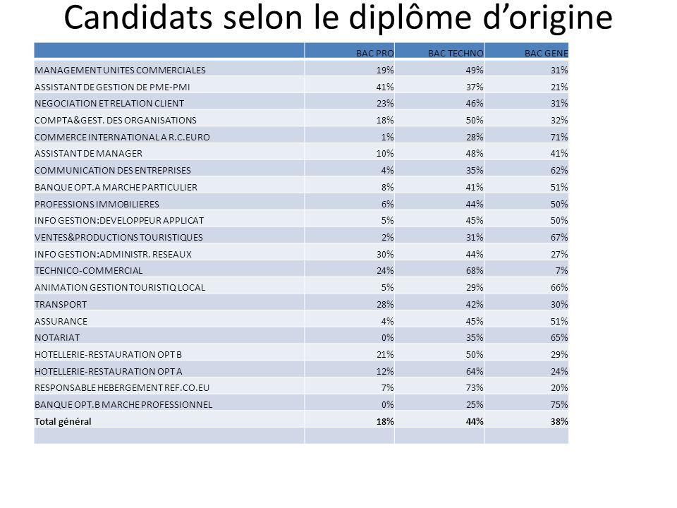Candidats selon le diplôme d'origine BAC PROBAC TECHNOBAC GENE MANAGEMENT UNITES COMMERCIALES19%49%31% ASSISTANT DE GESTION DE PME-PMI41%37%21% NEGOCIATION ET RELATION CLIENT23%46%31% COMPTA&GEST.