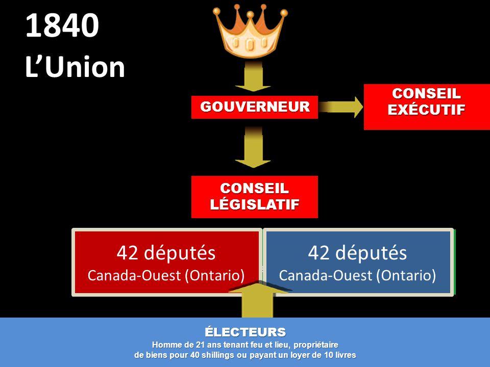 CONSEIL LÉGISLATIF ASSEMBLÉE LÉGISLATIVE 88 députés en 1837 1840 L'UnionGOUVERNEUR CONSEIL EXÉCUTIF 42 députés Canada-Ouest (Ontario) ÉLECTEURS Homme de 21 ans tenant feu et lieu, propriétaire de biens pour 40 shillings ou payant un loyer de 10 livres