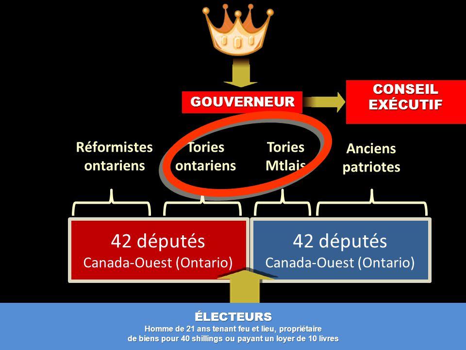 42 députés Canada-Ouest (Ontario) ÉLECTEURS Homme de 21 ans tenant feu et lieu, propriétaire de biens pour 40 shillings ou payant un loyer de 10 livres Anciens patriotes Tories Mtlais Tories ontariens Réformistes ontariens GOUVERNEUR CONSEIL EXÉCUTIF