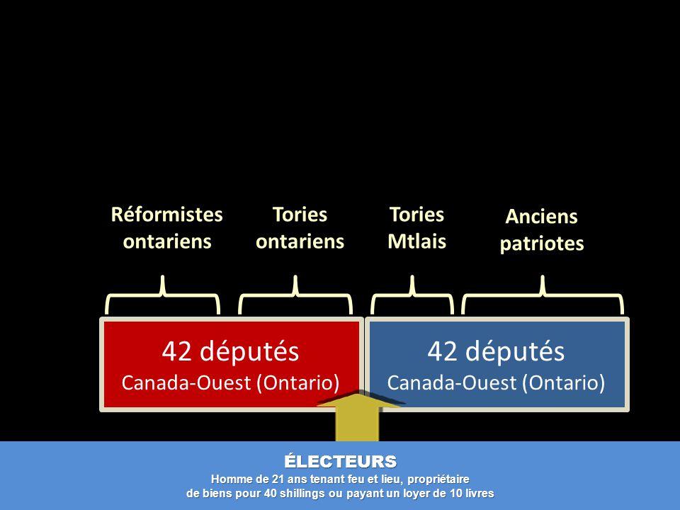 42 députés Canada-Ouest (Ontario) ÉLECTEURS Homme de 21 ans tenant feu et lieu, propriétaire de biens pour 40 shillings ou payant un loyer de 10 livres Anciens patriotes Tories Mtlais Tories ontariens Réformistes ontariens