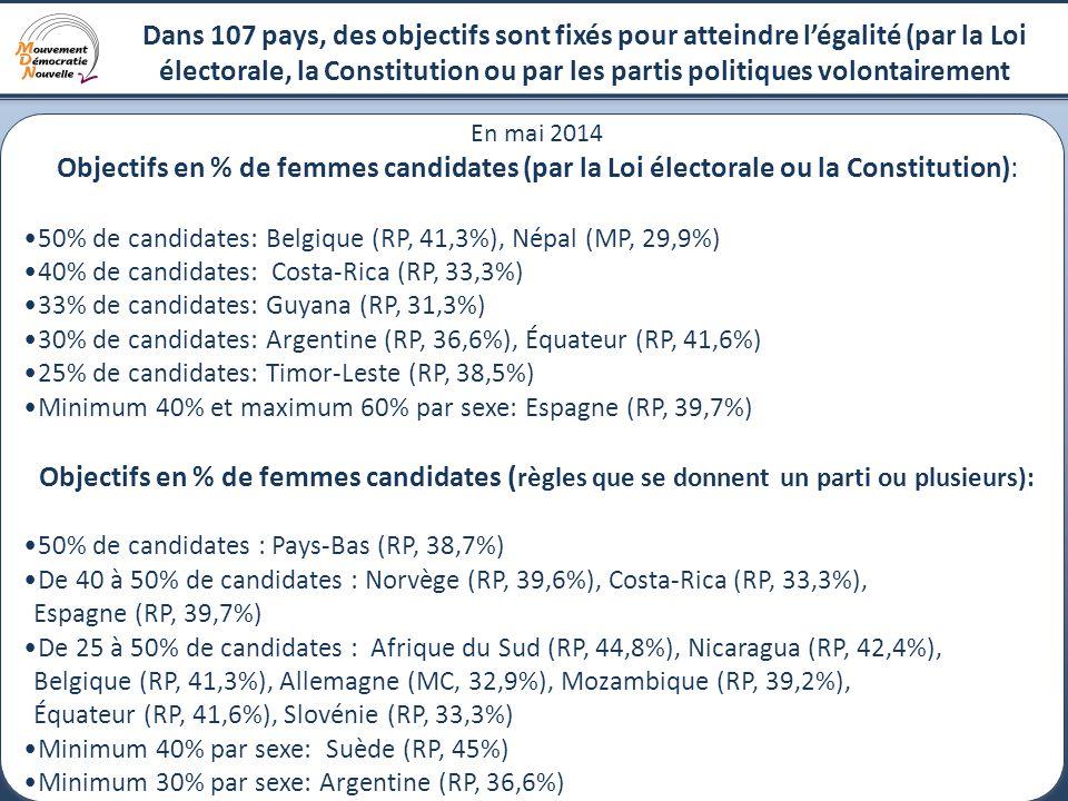 13 Dans 107 pays, des objectifs sont fixés pour atteindre l'égalité (par la Loi électorale, la Constitution ou par les partis politiques volontairement En mai 2014 Objectifs en % de femmes candidates (par la Loi électorale ou la Constitution): 50% de candidates: Belgique (RP, 41,3%), Népal (MP, 29,9%) 40% de candidates: Costa-Rica (RP, 33,3%) 33% de candidates: Guyana (RP, 31,3%) 30% de candidates: Argentine (RP, 36,6%), Équateur (RP, 41,6%) 25% de candidates: Timor-Leste (RP, 38,5%) Minimum 40% et maximum 60% par sexe: Espagne (RP, 39,7%) Objectifs en % de femmes candidates ( règles que se donnent un parti ou plusieurs): 50% de candidates : Pays-Bas (RP, 38,7%) De 40 à 50% de candidates : Norvège (RP, 39,6%), Costa-Rica (RP, 33,3%), Espagne (RP, 39,7%) De 25 à 50% de candidates : Afrique du Sud (RP, 44,8%), Nicaragua (RP, 42,4%), Belgique (RP, 41,3%), Allemagne (MC, 32,9%), Mozambique (RP, 39,2%), Équateur (RP, 41,6%), Slovénie (RP, 33,3%) Minimum 40% par sexe: Suède (RP, 45%) Minimum 30% par sexe: Argentine (RP, 36,6%) En mai 2014 Objectifs en % de femmes candidates (par la Loi électorale ou la Constitution): 50% de candidates: Belgique (RP, 41,3%), Népal (MP, 29,9%) 40% de candidates: Costa-Rica (RP, 33,3%) 33% de candidates: Guyana (RP, 31,3%) 30% de candidates: Argentine (RP, 36,6%), Équateur (RP, 41,6%) 25% de candidates: Timor-Leste (RP, 38,5%) Minimum 40% et maximum 60% par sexe: Espagne (RP, 39,7%) Objectifs en % de femmes candidates ( règles que se donnent un parti ou plusieurs): 50% de candidates : Pays-Bas (RP, 38,7%) De 40 à 50% de candidates : Norvège (RP, 39,6%), Costa-Rica (RP, 33,3%), Espagne (RP, 39,7%) De 25 à 50% de candidates : Afrique du Sud (RP, 44,8%), Nicaragua (RP, 42,4%), Belgique (RP, 41,3%), Allemagne (MC, 32,9%), Mozambique (RP, 39,2%), Équateur (RP, 41,6%), Slovénie (RP, 33,3%) Minimum 40% par sexe: Suède (RP, 45%) Minimum 30% par sexe: Argentine (RP, 36,6%)