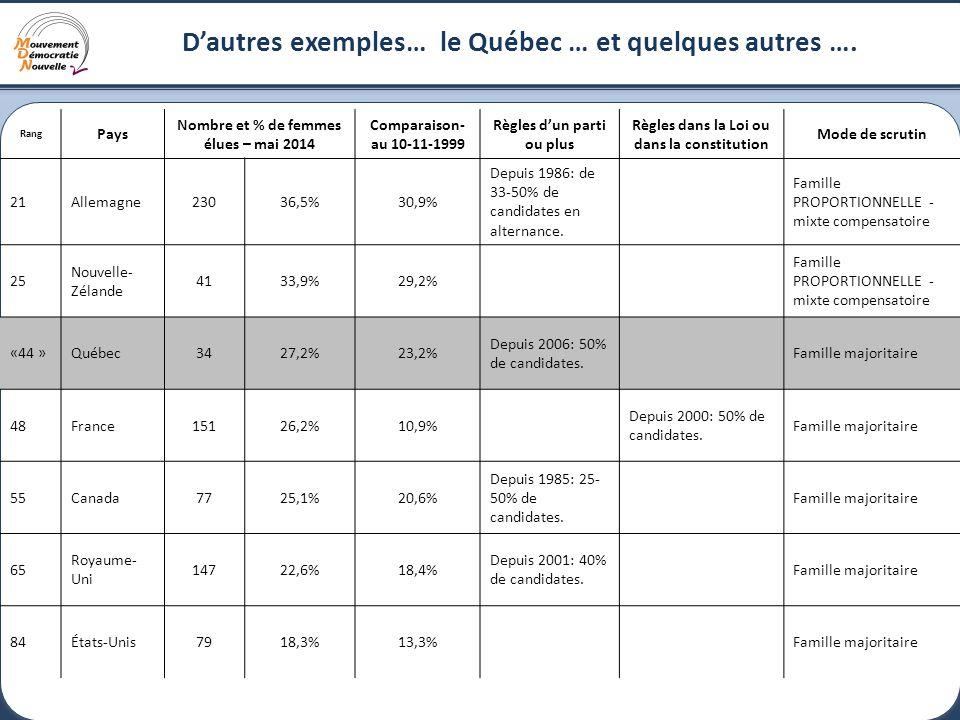 17 D'autres exemples… le Québec … et quelques autres ….
