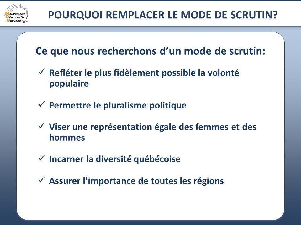 3 POURQUOI REMPLACER LE MODE DE SCRUTIN MAJORITAIRE.