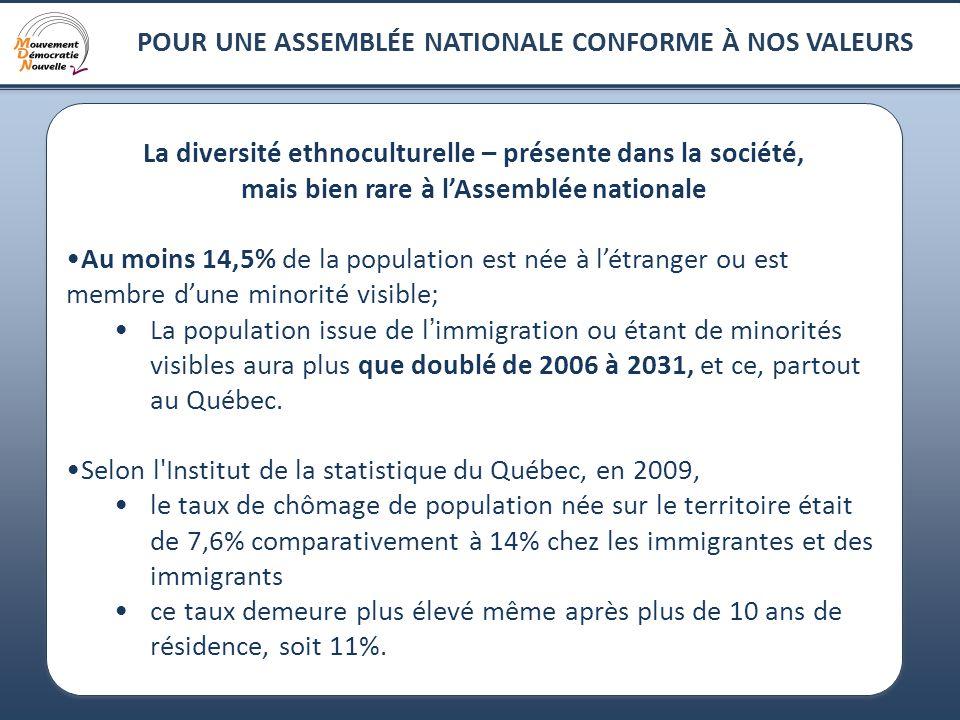 5 POUR UNE ASSEMBLÉE NATIONALE CONFORME À NOS VALEURS Des réalités québécoises : une immigration incontournable et une diversification ethnoculturelle en croissance.