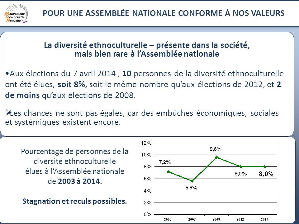 6 La diversité ethnoculturelle – présente dans la société, mais bien rare à l'Assemblée nationale Aux élections du 7 avril 2014, 10 personnes de la diversité ethnoculturelle ont été élues, soit 8%, soit le même nombre qu'aux élections de 2012, et 2 de moins qu'aux élections de 2008.