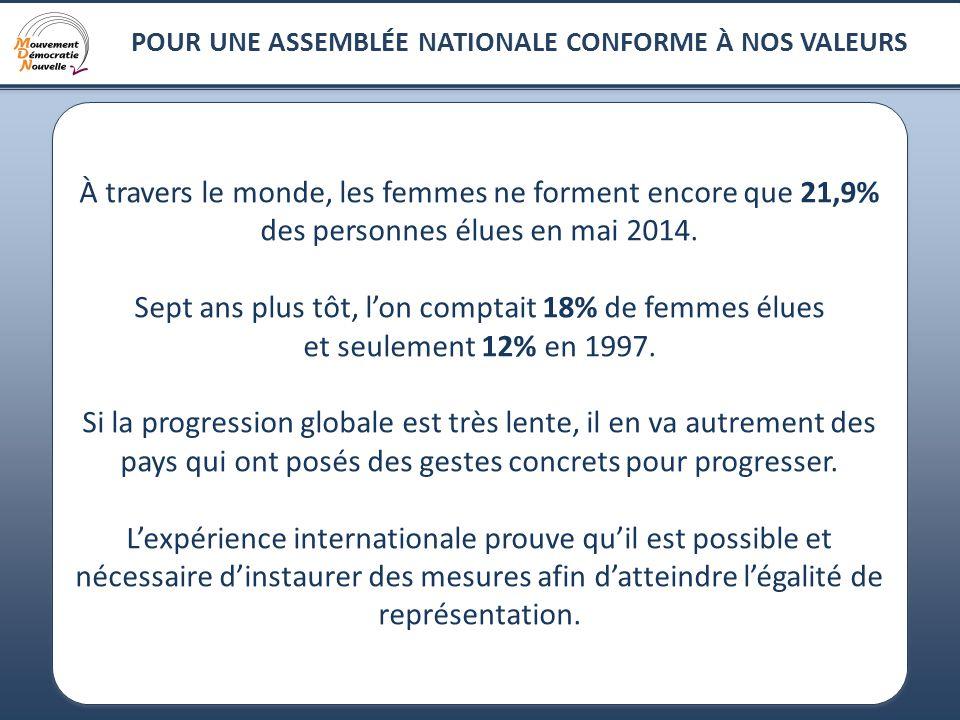 8 À travers le monde, les femmes ne forment encore que 21,9% des personnes élues en mai 2014.