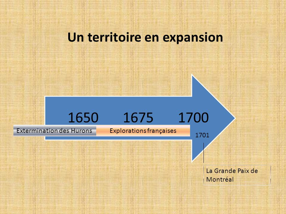 170016751650 Un territoire en expansion Extermination des HuronsExplorations françaises La Grande Paix de Montréal 1701