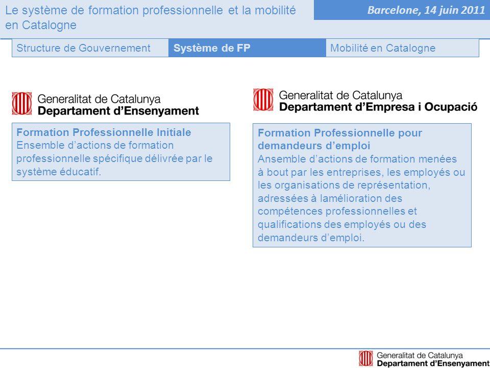 Le système de formation professionnelle et la mobilité en Catalogne Barcelone, 14 juin 2011 Système de FPStructure de GouvernementMobilité en Catalogne Formation Professionnelle Initiale Ensemble d'actions de formation professionnelle spécifique délivrée par le système éducatif.