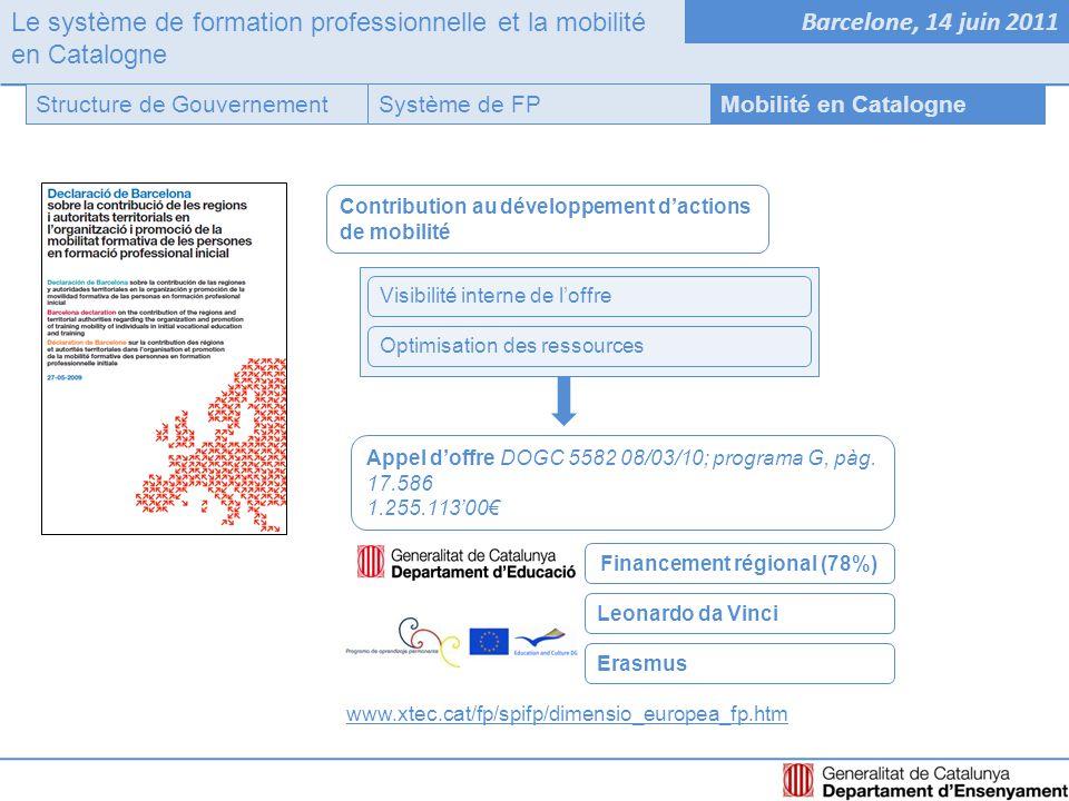 Le système de formation professionnelle et la mobilité en Catalogne Barcelone, 14 juin 2011 Système de FPStructure de GouvernementMobilité en Catalogne Contribution au développement d'actions de mobilité Visibilité interne de l'offre Optimisation des ressources www.xtec.cat/fp/spifp/dimensio_europea_fp.htm Appel d'offre DOGC 5582 08/03/10; programa G, pàg.