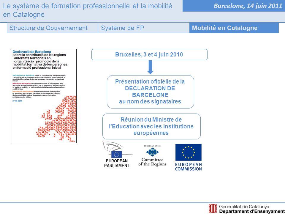 Le système de formation professionnelle et la mobilité en Catalogne Barcelone, 14 juin 2011 Système de FPStructure de GouvernementMobilité en Catalogne Bruxelles, 3 et 4 juin 2010 Réunion du Ministre de l'Education avec les institutions européennes Présentation oficielle de la DECLARATION DE BARCELONE au nom des signataires EUROPEAN PARLIAMENT