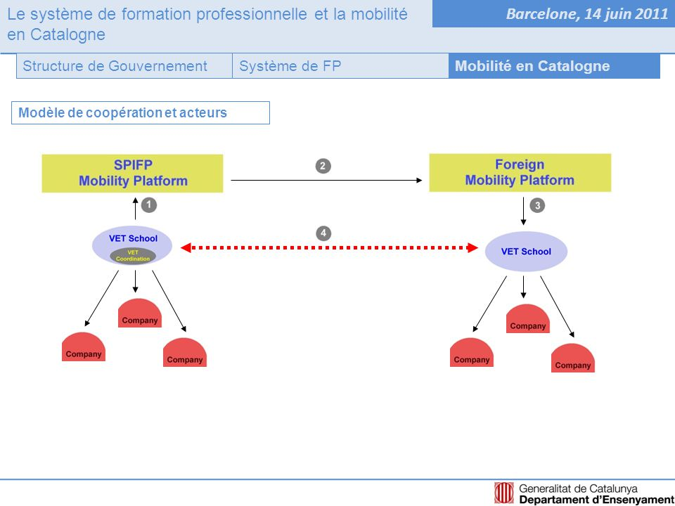 Le système de formation professionnelle et la mobilité en Catalogne Barcelone, 14 juin 2011 Système de FPStructure de GouvernementMobilité en Catalogne Modèle de coopération et acteurs