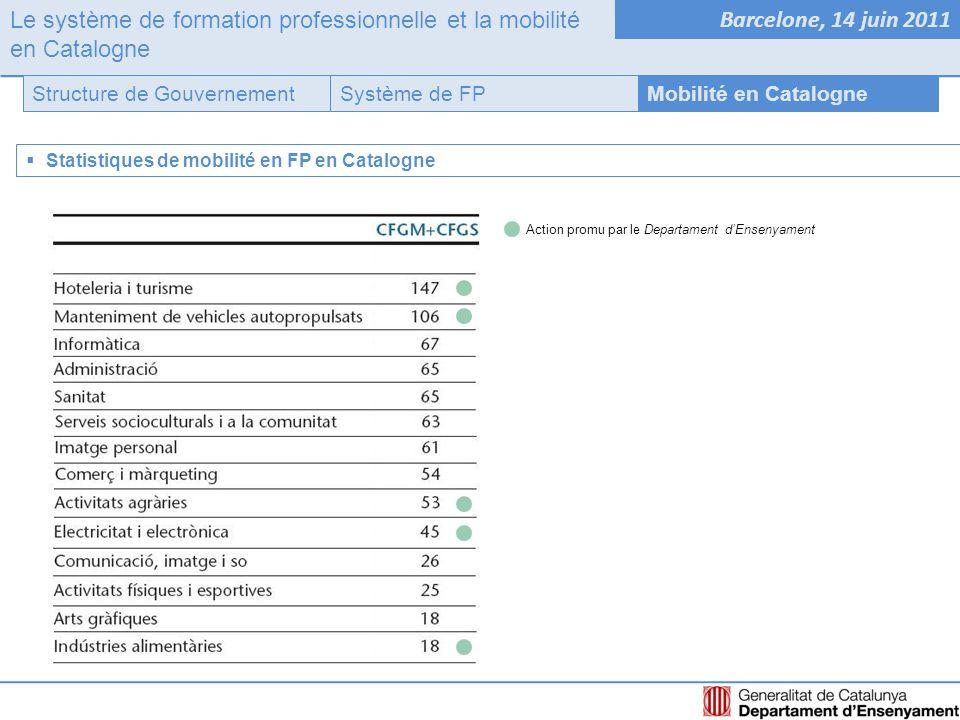 Le système de formation professionnelle et la mobilité en Catalogne Barcelone, 14 juin 2011 Système de FPStructure de GouvernementMobilité en Catalogne  Statistiques de mobilité en FP en Catalogne Action promu par le Departament d'Ensenyament