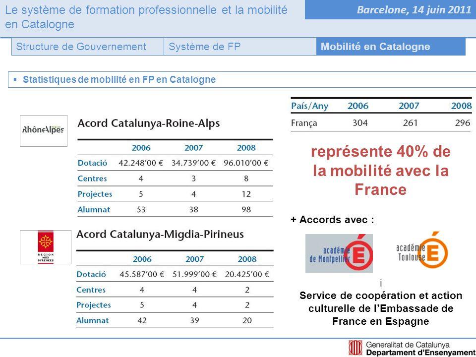 Le système de formation professionnelle et la mobilité en Catalogne Barcelone, 14 juin 2011 Système de FPStructure de GouvernementMobilité en Catalogne  Statistiques de mobilité en FP en Catalogne représente 40% de la mobilité avec la France + Accords avec : i Service de coopération et action culturelle de l'Embassade de France en Espagne