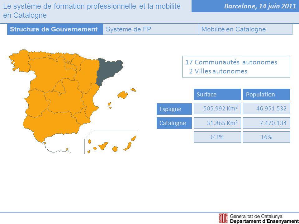 Le système de formation professionnelle et la mobilité en Catalogne Barcelone, 14 juin 2011 17 Communautés autonomes 12 Villes autonomes Système de FPStructure de GouvernementMobilité en Catalogne SurfacePopulation Espagne Catalogne 505.992 Km 2 31.865 Km 2 46.951.532 7.470.134 6'3%16%