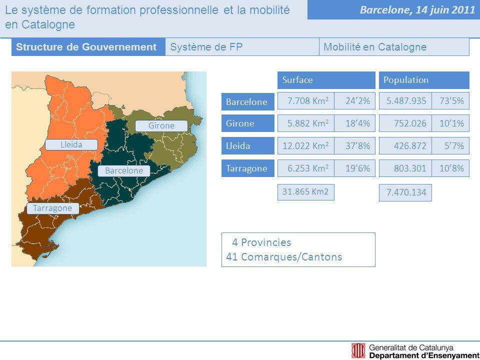 Le système de formation professionnelle et la mobilité en Catalogne Barcelone, 14 juin 2011 Système de FPStructure de GouvernementMobilité en Catalogne Pas d'un état centralisé vers une structure décentralisée s.