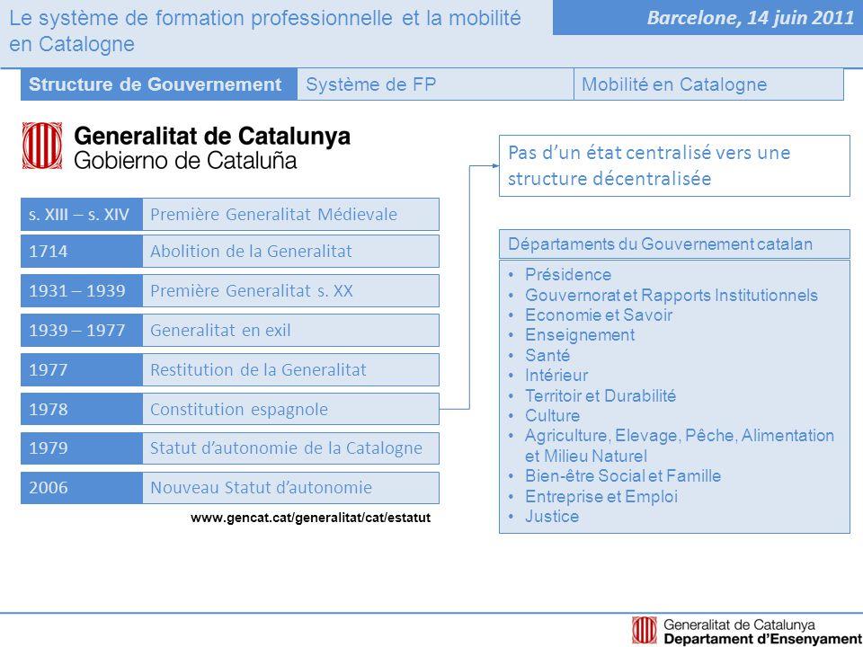 Le système de formation professionnelle et la mobilité en Catalogne Barcelone, 14 juin 2011 Système de FPStructure de GouvernementMobilité en Catalogne COMPETENCES DE L'ETAT Obtention, expédition et reconnaissance des diplômes COMPETENCES REGIONALES Etablies par le Statut d'Autonomie (1979 – 2006) En FP initiale COMPETENCES REGIONALES PLEINES (depuis 1980) En FP continue et pour demandeurs d'emploi COMPETENCES REGIONALES PARTIELLES (depuis 1996)