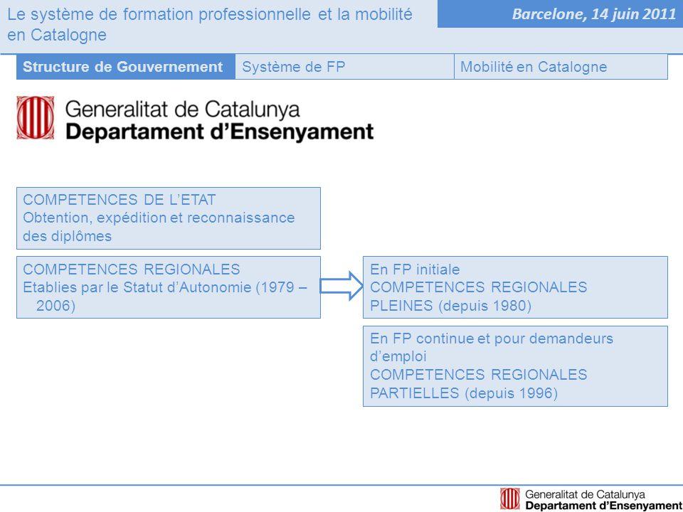 Le système de formation professionnelle et la mobilité en Catalogne Barcelone, 14 juin 2011 Système de FPStructure de GouvernementMobilité en Catalogne Rôle des régions dans l'organisation de la mobilité Accompagnement et outils Création et participation dans des reseaux interrégionaux www.earlall.org www.freref.org www.ctp.org www.4motors.eu Formació linguistique et culturelle Promotion des actions de mobilité : - Dans le cadre de l'UE - Dans le cadre de l'Etat - Dans le cadre de leur territoire