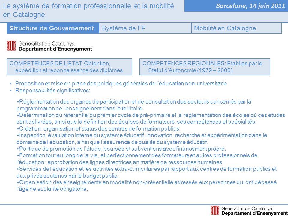 Le système de formation professionnelle et la mobilité en Catalogne Barcelone, 14 juin 2011 Système de FPStructure de GouvernementMobilité en Catalogne COMPETENCES DE L'ETAT: Obtention, expédition et reconnaissance des diplômes COMPETENCES REGIONALES: Etablies par le Statut d'Autonomie (1979 – 2006) Proposition et mise en place des politiques générales de l'éducation non-universitarie Responsabilités significatives: Réglementation des organes de participation et de consultation des secteurs concernés par la programmation de l'enseignement dans le territoire.