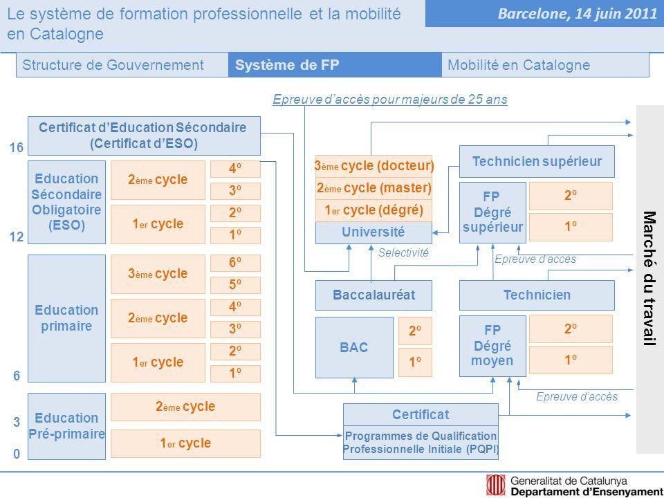 Le système de formation professionnelle et la mobilité en Catalogne Barcelone, 14 juin 2011 Système de FPStructure de GouvernementMobilité en Catalogne FP Dégré moyen Technicien 1r 2n Technicien supérieur 1r 2n FP Dégré supérieur Formation Professionnelle Initiale Ensemble d'actions de formation professionnelle spécifique délivrée par le système éducatif.