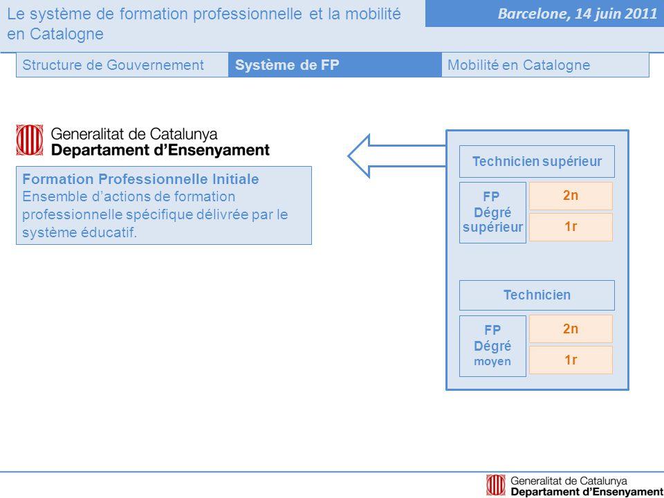 Le système de formation professionnelle et la mobilité en Catalogne Barcelone, 14 juin 2011 Système de FPStructure de GouvernementMobilité en Catalogne PROPOSITIONS DES REGIONS ET AUTORITÉS REGIONALES AUPRES DE LA CE POUR PROGRAMMES FUTURS Participation dans le débat Participation dans la conception Rôle actif dans la mise en place Reconnaissance explicite comme élément structurateur de la mobilité en FPI