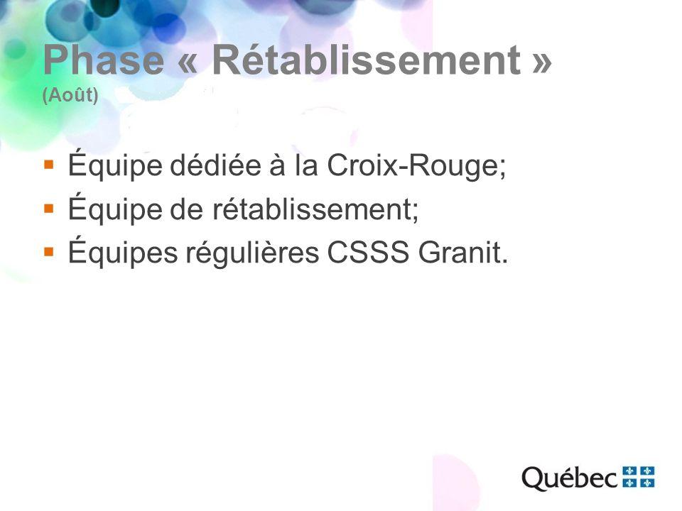 Phase « Rétablissement » (Août)  Équipe dédiée à la Croix-Rouge;  Équipe de rétablissement;  Équipes régulières CSSS Granit.