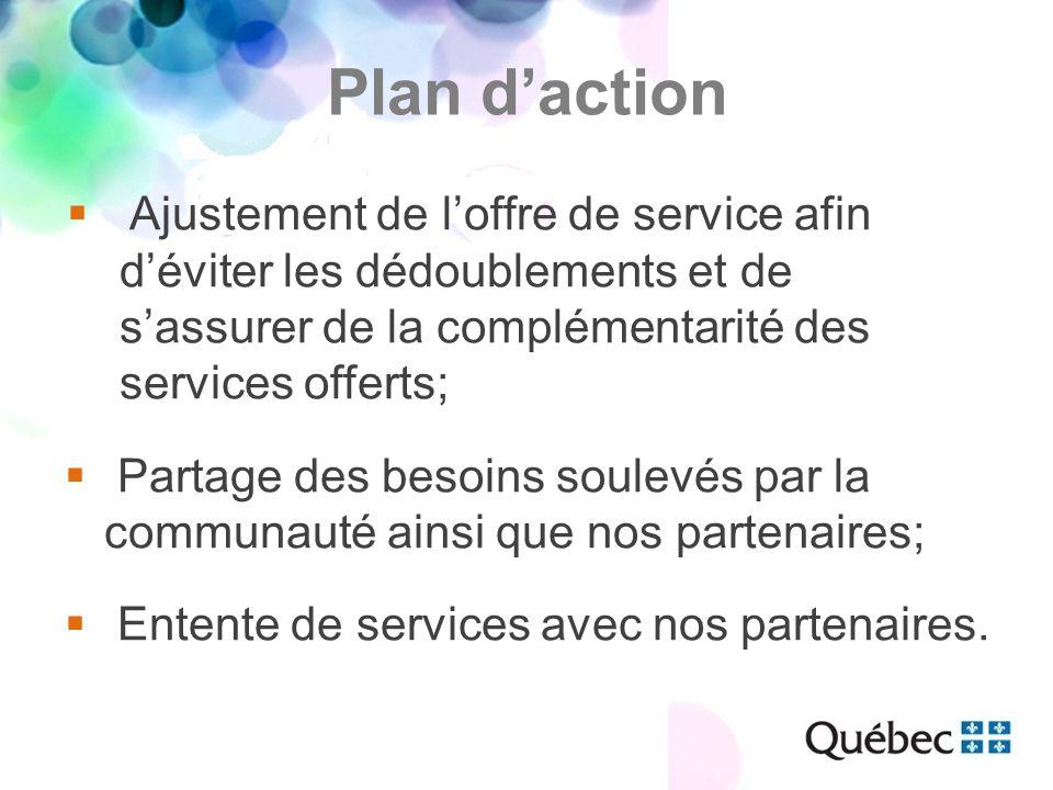 Plan d'action  Ajustement de l'offre de service afin d'éviter les dédoublements et de s'assurer de la complémentarité des services offerts;  Partage des besoins soulevés par la communauté ainsi que nos partenaires;  Entente de services avec nos partenaires.