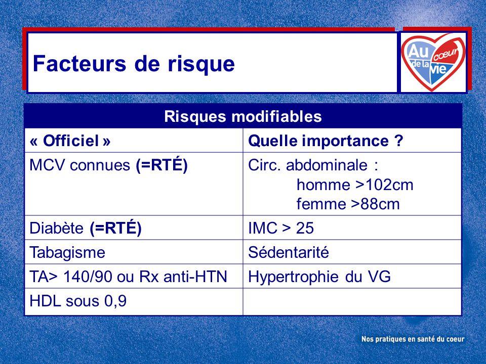 Facteurs de risque Risques modifiables « Officiel »Quelle importance ? MCV connues (=RTÉ)Circ. abdominale : homme >102cm femme >88cm Diabète (=RTÉ)IMC