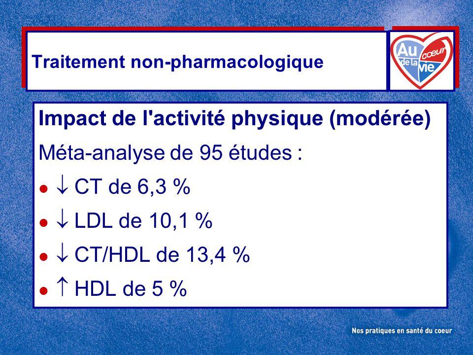 Traitement non-pharmacologique Impact de l'activité physique (modérée) Méta-analyse de 95 études : l  CT de 6,3 % l  LDL de 10,1 % l  CT/HDL de 13,