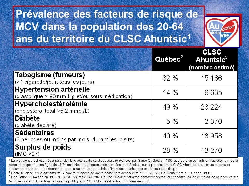 Prévalence des facteurs de risque de MCV dans la population des 20-64 ans du territoire du CLSC Ahuntsic 1 1 La prévalence est estimée à partir de l'E