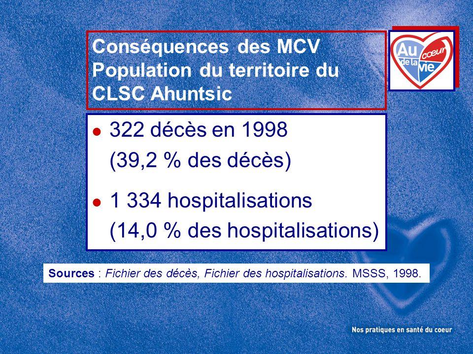 Conséquences des MCV Population du territoire du CLSC Ahuntsic l 322 décès en 1998 (39,2 % des décès) l 1 334 hospitalisations (14,0 % des hospitalisa