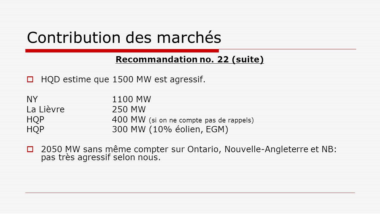 Contribution des marchés Recommandation no. 22 (suite)  HQD estime que 1500 MW est agressif. NY1100 MW La Lièvre250 MW HQP400 MW (si on ne compte pas