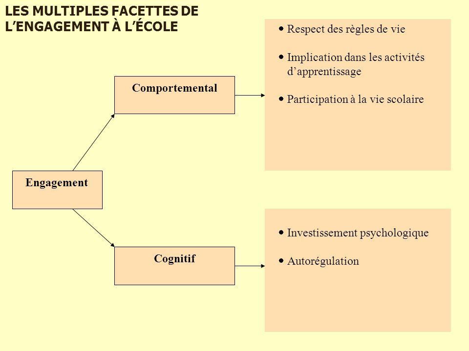Engagement Comportemental Cognitif  Respect des règles de vie  Implication dans les activités d'apprentissage  Participation à la vie scolaire  In