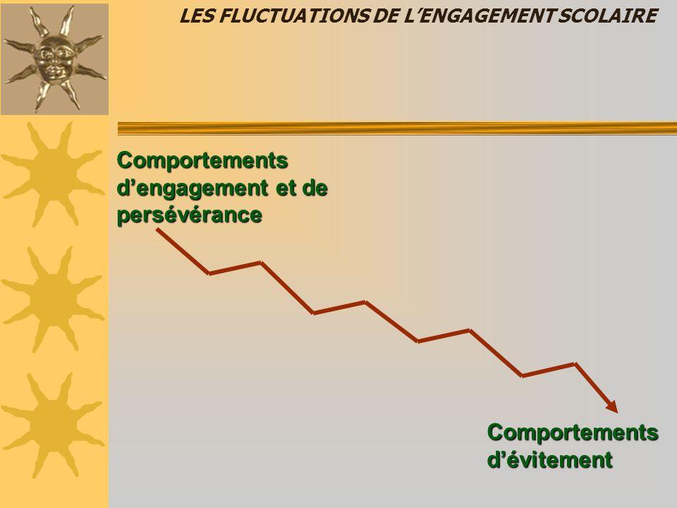 LES FLUCTUATIONS DE L'ENGAGEMENT SCOLAIRE Comportements d'engagement et de persévérance Comportements d'évitement