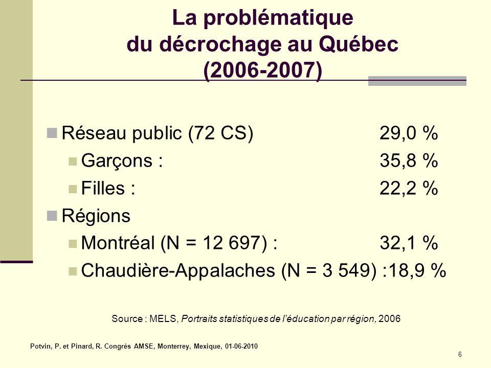 La problématique du décrochage au Québec (2006-2007) Réseau public (72 CS) 29,0 % Garçons : 35,8 % Filles : 22,2 % Régions Montréal (N = 12 697) : 32,1 % Chaudière-Appalaches (N = 3 549) :18,9 % Source : MELS, Portraits statistiques de l'éducation par région, 2006 Potvin, P.