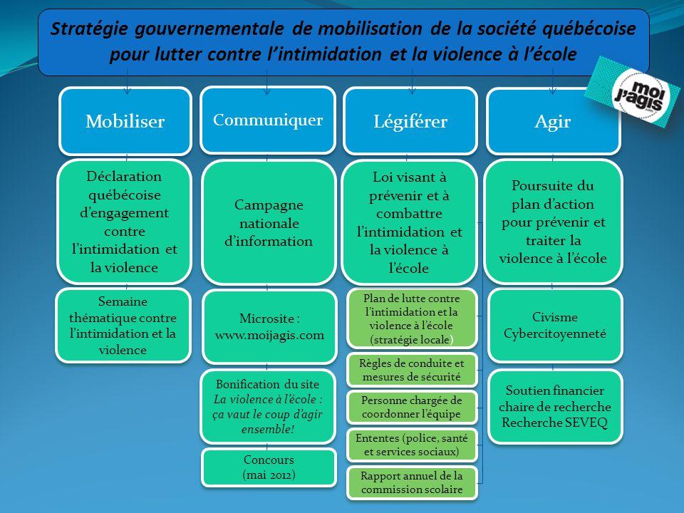 Stratégie gouvernementale de mobilisation de la société québécoise pour lutter contre l'intimidation et la violence à l'école Légiférer Communiquer Mo