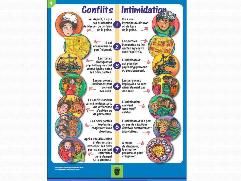 1) Portrait de situation ; 2)Mesures de prévention ; 3)Mesures pour favoriser la collaboration avec les parents ; 4)Modalités pour effectuer un signalement /plainte ; 5)Actions à prendre lorsqu'un acte est constaté ; 6)Mesures visant à assurer la confidentialité ; 7)Soutien et encadrement aux victimes, témoins, agresseurs ; 8)Sanctions disciplinaires ; 9)Le suivi à donner pour les signalements et les plaintes.
