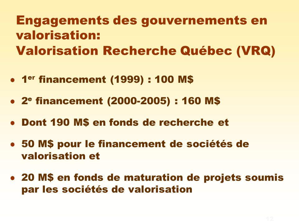 12 Engagements des gouvernements en valorisation: Valorisation Recherche Québec (VRQ) l 1 er financement (1999) : 100 M$ l 2 e financement (2000-2005) : 160 M$ l Dont 190 M$ en fonds de recherche et l 50 M$ pour le financement de sociétés de valorisation et l 20 M$ en fonds de maturation de projets soumis par les sociétés de valorisation
