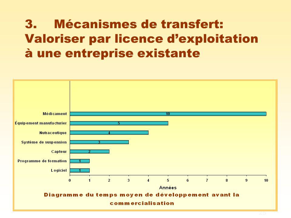 25 3. Mécanismes de transfert: Valoriser par licence d'exploitation à une entreprise existante